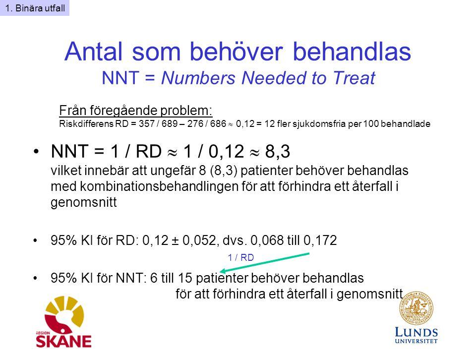 Antal som behöver behandlas NNT = Numbers Needed to Treat NNT = 1 / RD  1 / 0,12  8,3 vilket innebär att ungefär 8 (8,3) patienter behöver behandlas med kombinationsbehandlingen för att förhindra ett återfall i genomsnitt 95% KI för RD: 0,12 ± 0,052, dvs.