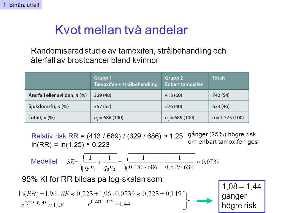 Kvot mellan två andelar Randomiserad studie av tamoxifen, strålbehandling och återfall av bröstcancer bland kvinnor Relativ risk RR = (413 / 689) / (329 / 686)  1,25 ln(RR) = ln(1,25)  0,223 1,08 – 1,44 gånger högre risk 95% KI för RR bildas på log-skalan som 1.