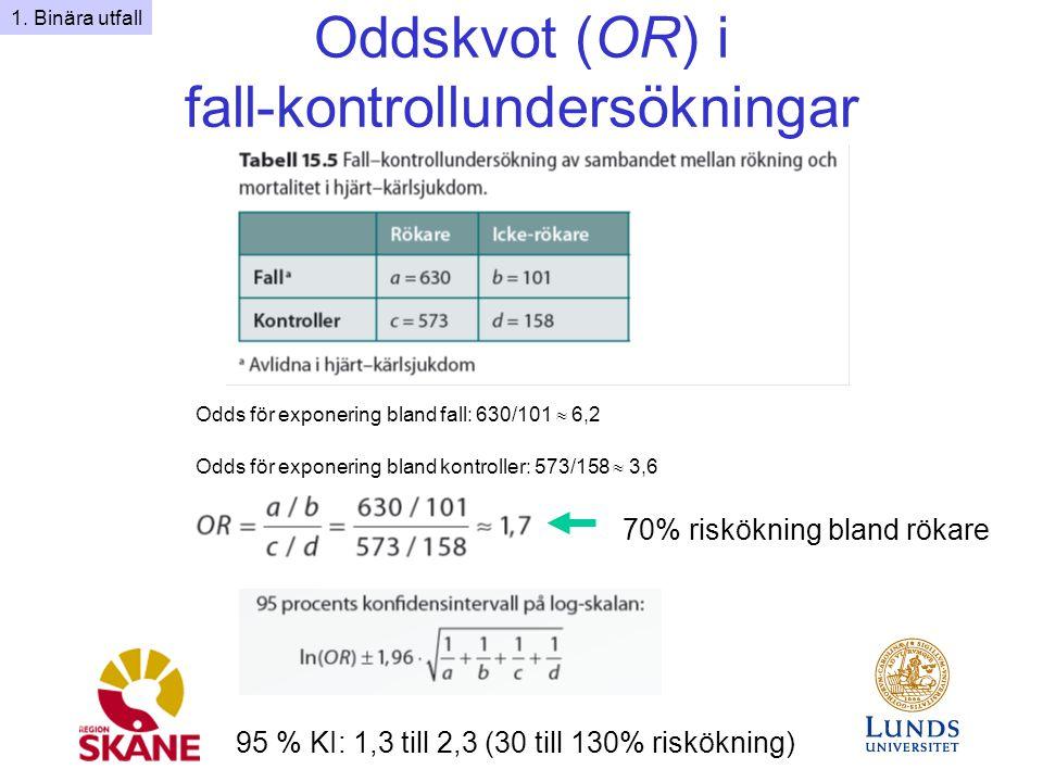 Oddskvot (OR) i fall-kontrollundersökningar 95 % KI: 1,3 till 2,3 (30 till 130% riskökning) 70% riskökning bland rökare 1.