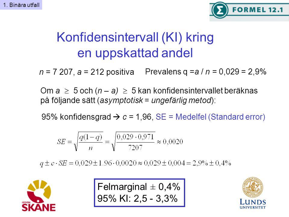 Konfidensintervall (KI) kring en uppskattad andel Om a  5 och (n – a)  5 kan konfidensintervallet beräknas på följande sätt (asymptotisk = ungefärlig metod): Prevalens q =a / n = 0,029 = 2,9% n = 7 207, a = 212 positiva 95% konfidensgrad  c = 1,96, SE = Medelfel (Standard error) Felmarginal ± 0,4% 95% KI: 2,5 - 3,3% 1.