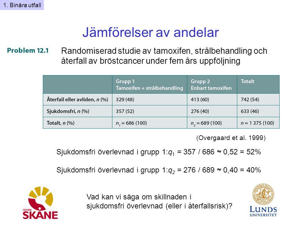Jämförelser av andelar Randomiserad studie av tamoxifen, strålbehandling och återfall av bröstcancer under fem års uppföljning Sjukdomsfri överlevnad i grupp 1:q 1 = 357 / 686  0,52 = 52% Sjukdomsfri överlevnad i grupp 1:q 2 = 276 / 689  0,40 = 40% Vad kan vi säga om skillnaden i sjukdomsfri överlevnad (eller i återfallsrisk).