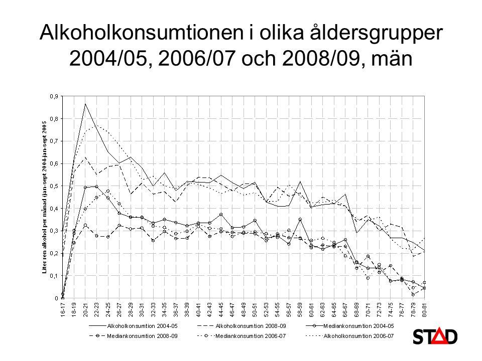 Alkoholkonsumtionen i olika åldersgrupper 2004/05, 2006/07 och 2008/09, män