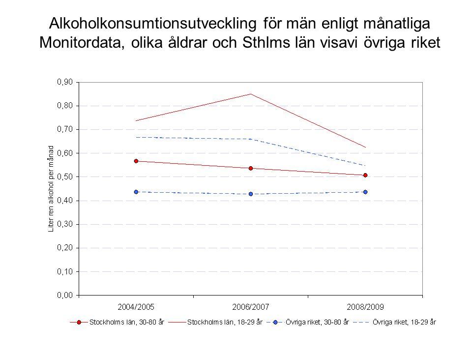 Alkoholkonsumtionsutveckling för män enligt månatliga Monitordata, olika åldrar och Sthlms län visavi övriga riket