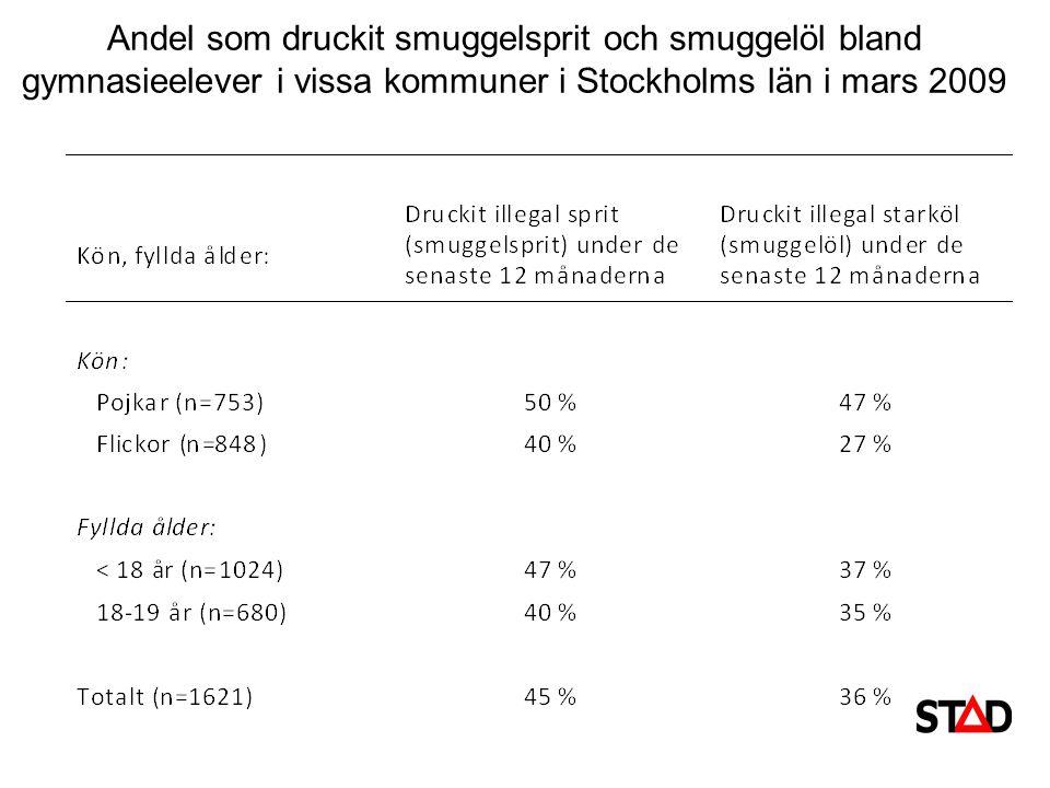 Andel som druckit smuggelsprit och smuggelöl bland gymnasieelever i vissa kommuner i Stockholms län i mars 2009