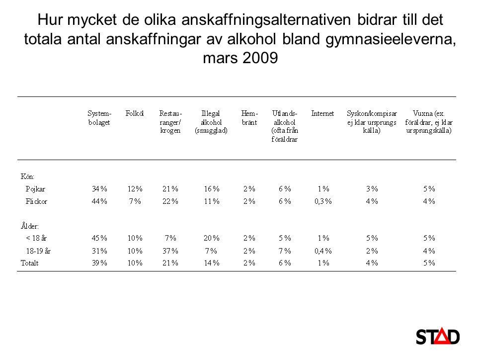 Hur mycket de olika anskaffningsalternativen bidrar till det totala antal anskaffningar av alkohol bland gymnasieeleverna, mars 2009
