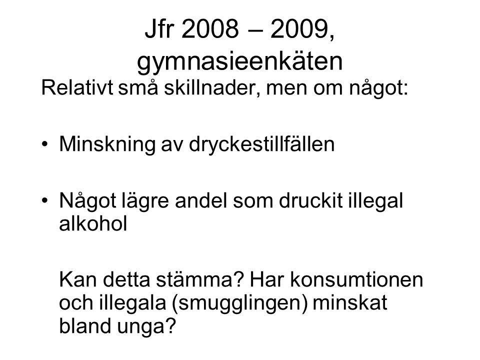Jfr 2008 – 2009, gymnasieenkäten Relativt små skillnader, men om något: Minskning av dryckestillfällen Något lägre andel som druckit illegal alkohol Kan detta stämma.
