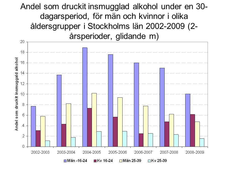 Andel som druckit insmugglad alkohol under en 30- dagarsperiod, för män och kvinnor i olika åldersgrupper i Stockholms län 2002-2009 (2- årsperioder, glidande m)