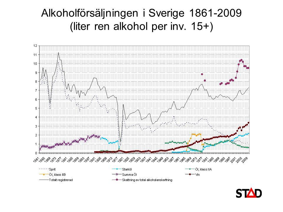 Alkoholkonsumtionen i Sverige under olika år: totalt, per alkoholdryck och uppdelad i registrerad och oregistrerad alkoholkonsumtion (i liter ren alkohol per inv.