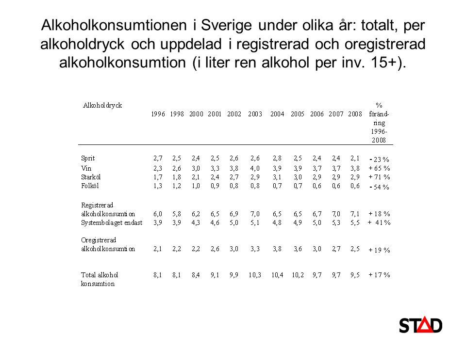 Alkoholkonsumtionen i Sverige under olika år: totalt, per alkoholdryck och uppdelad i registrerad och oregistrerad alkoholkonsumtion (i liter ren alko