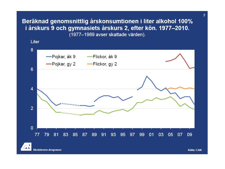 Alkoholkonsumtionsutveckling för kvinnor enligt månatliga Monitordata, olika åldrar och Sthlms län visavi övriga riket