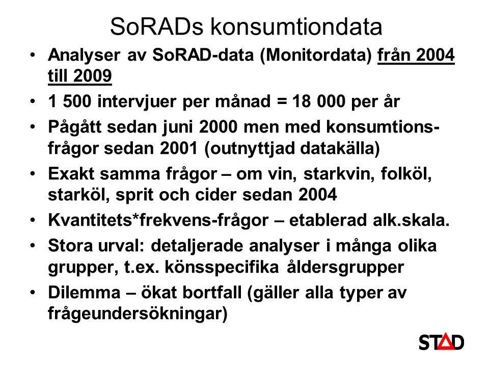 SoRADs konsumtiondata Analyser av SoRAD-data (Monitordata) från 2004 till 2009 1 500 intervjuer per månad = 18 000 per år Pågått sedan juni 2000 men med konsumtions- frågor sedan 2001 (outnyttjad datakälla) Exakt samma frågor – om vin, starkvin, folköl, starköl, sprit och cider sedan 2004 Kvantitets*frekvens-frågor – etablerad alk.skala.