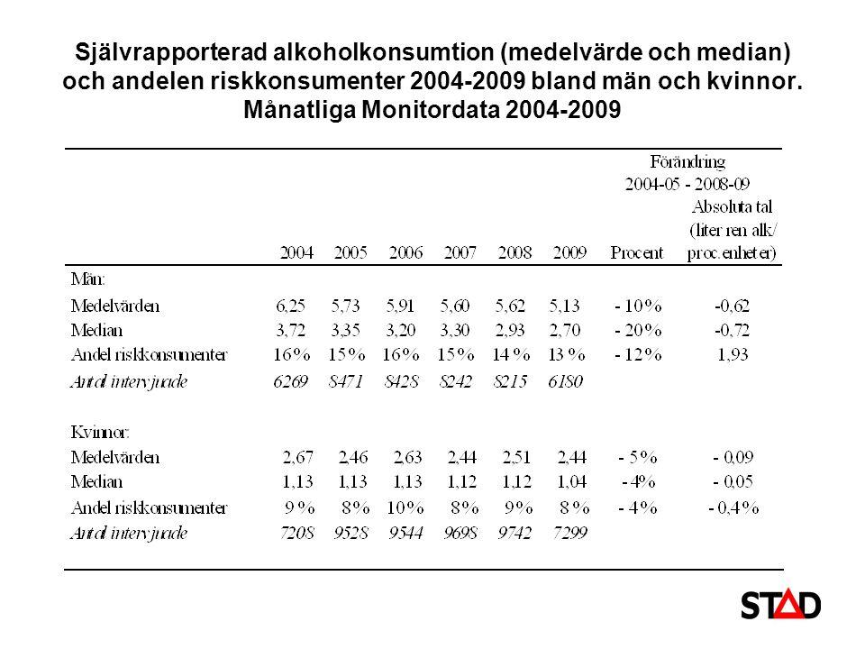 Självrapporterad alkoholkonsumtion (medelvärde och median) och andelen riskkonsumenter 2004-2009 bland män och kvinnor. Månatliga Monitordata 2004-200