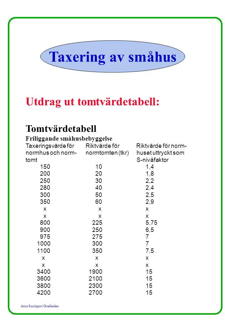 Arne Sundquist/Orsalheden Taxering av småhus Utdrag ut tomtvärdetabell: Tomtvärdetabell Friliggande småhusbebyggelse Taxeringsvärde förRiktvärde för R