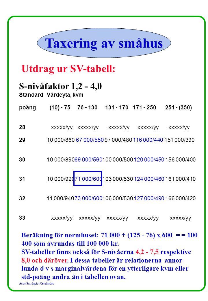 Arne Sundquist/Orsalheden Taxering av småhus Utdrag ur SV-tabell: S-nivåfaktor 1,2 - 4,0 StandardVärdeyta, kvm poäng (10) - 75 76 - 130 131 - 170 171