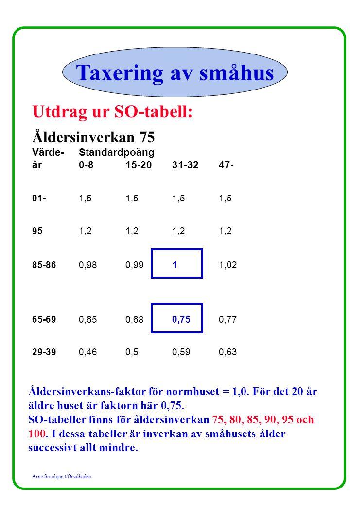 Arne Sundquist/Orsalheden Taxering av småhus Utdrag ur SO-tabell: Åldersinverkan 75 Värde-Standardpoäng år0-8 15-2031-3247 - 01-1,51,51,51,5 951,21,21