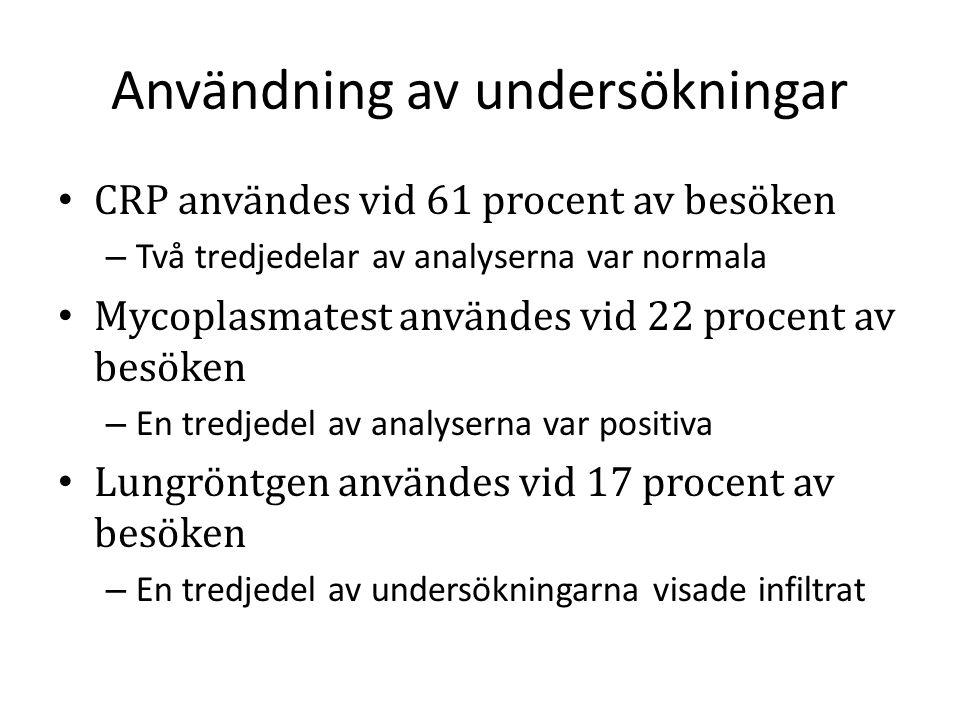 Användning av undersökningar CRP användes vid 61 procent av besöken – Två tredjedelar av analyserna var normala Mycoplasmatest användes vid 22 procent