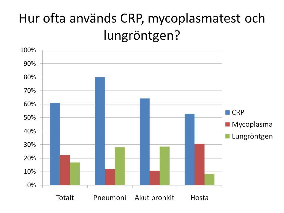 Hur ofta används CRP, mycoplasmatest och lungröntgen?