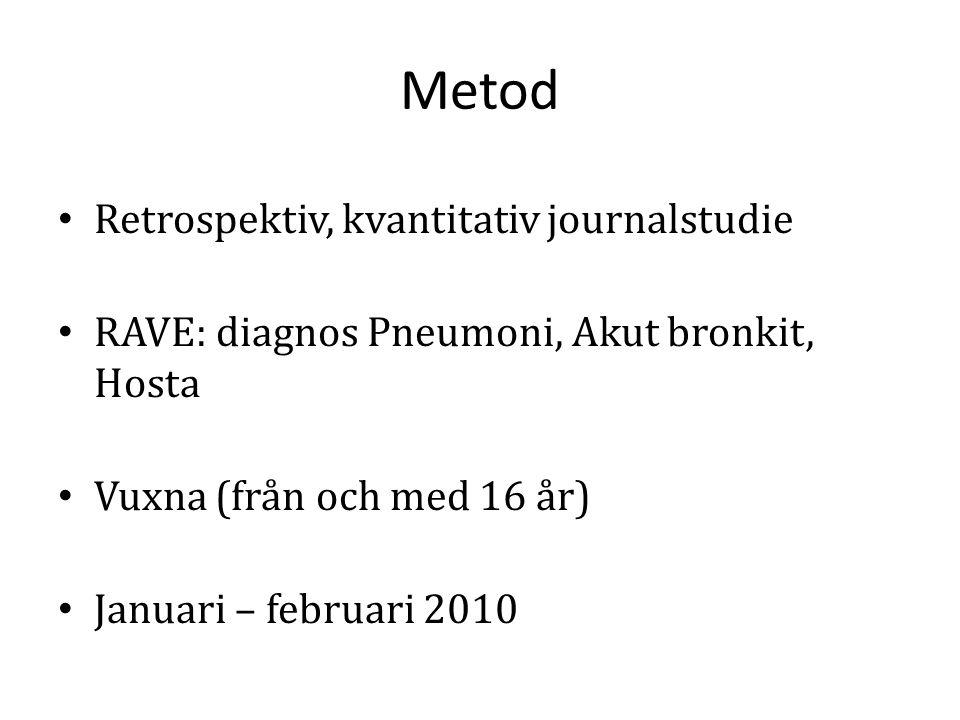 Metod Retrospektiv, kvantitativ journalstudie RAVE: diagnos Pneumoni, Akut bronkit, Hosta Vuxna (från och med 16 år) Januari – februari 2010