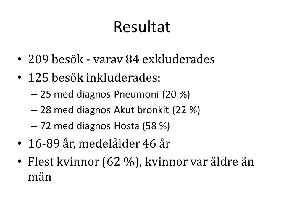 Resultat 209 besök - varav 84 exkluderades 125 besök inkluderades: – 25 med diagnos Pneumoni (20 %) – 28 med diagnos Akut bronkit (22 %) – 72 med diag