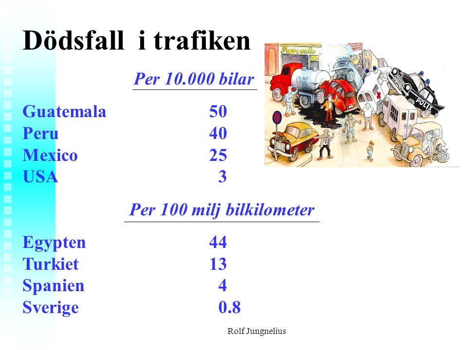 Rolf Jungnelius Dödsfall i trafiken Per 10.000 bilar Guatemala50 Peru40 Mexico25 USA 3 Per 100 milj bilkilometer Egypten44 Turkiet13 Spanien 4 Sverige