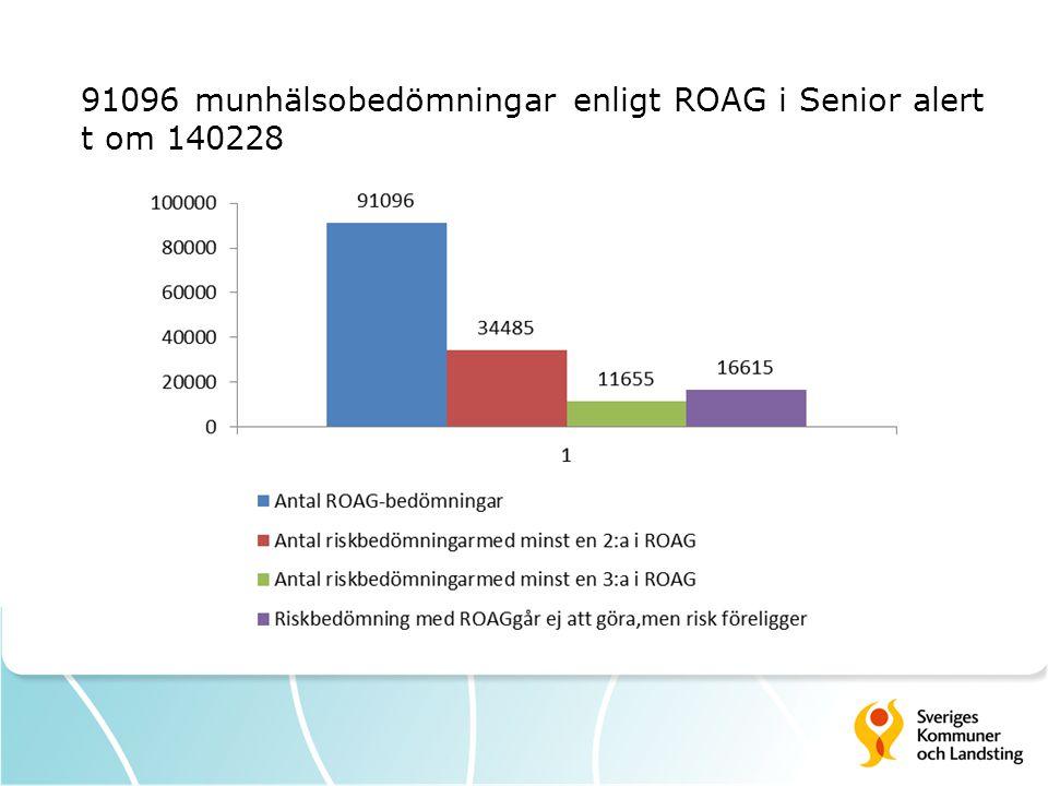91096 munhälsobedömningar enligt ROAG i Senior alert t om 140228 38 % 13 %