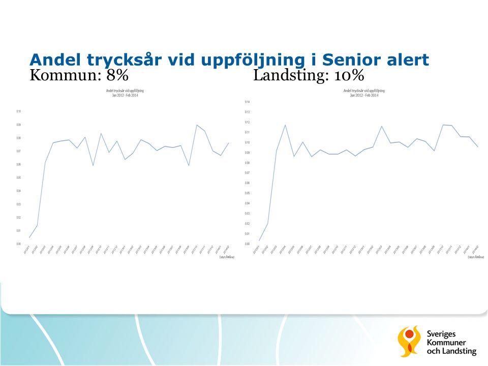 Andel trycksår vid uppföljning i Senior alert Kommun: 8% Landsting: 10%