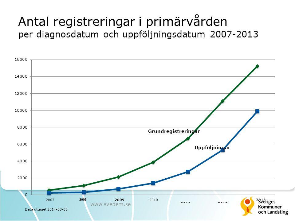 Antal registreringar i primärvården per diagnosdatum och uppföljningsdatum 2007-2013 www.svedem.se 2007 Data uttaget 2014-03-03