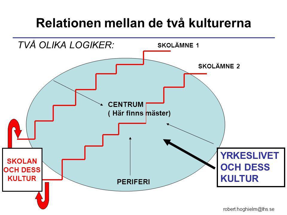 TVÅ OLIKA LOGIKER: PERIFERI CENTRUM ( Här finns mäster) SKOLÄMNE 1 SKOLÄMNE 2 YRKESLIVET OCH DESS KULTUR Relationen mellan de två kulturerna SKOLAN OCH DESS KULTUR robert.hoghielm@lhs.se