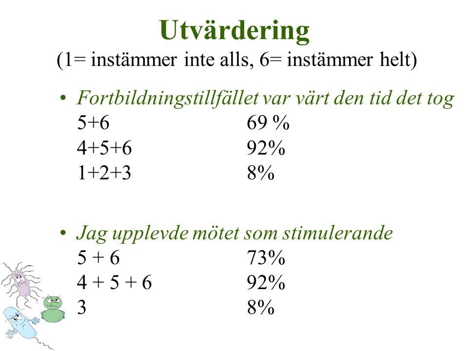 Utvärdering (1= instämmer inte alls, 6= instämmer helt) Fortbildningstillfället var värt den tid det tog 5+669 % 4+5+692% 1+2+38% Jag upplevde mötet som stimulerande 5 + 673% 4 + 5 + 692% 38%