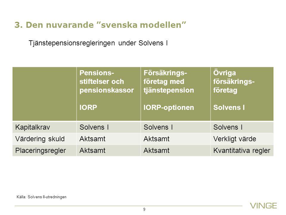 """3. Den nuvarande """"svenska modellen"""" Pensions- stiftelser och pensionskassor IORP Försäkrings- företag med tjänstepension IORP-optionen Övriga försäkri"""
