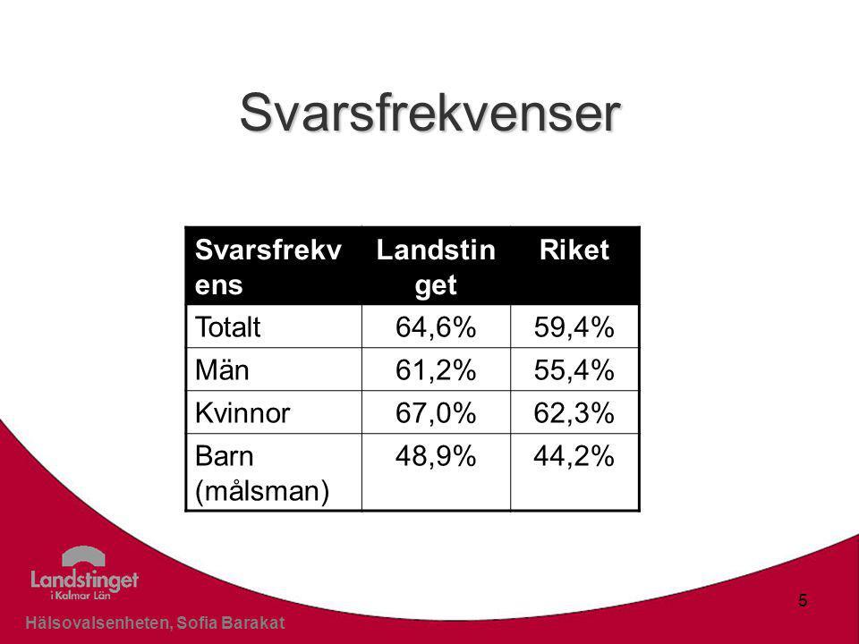 Klicka här för att ändra format Klicka här för att ändra format på bakgrundstexten Nivå två Nivå tre Nivå fyra Nivå fem Hälsovalsenheten, Sofia Barakat 5 Svarsfrekvenser Svarsfrekv ens Landstin get Riket Totalt64,6%59,4% Män61,2%55,4% Kvinnor67,0%62,3% Barn (målsman) 48,9%44,2%