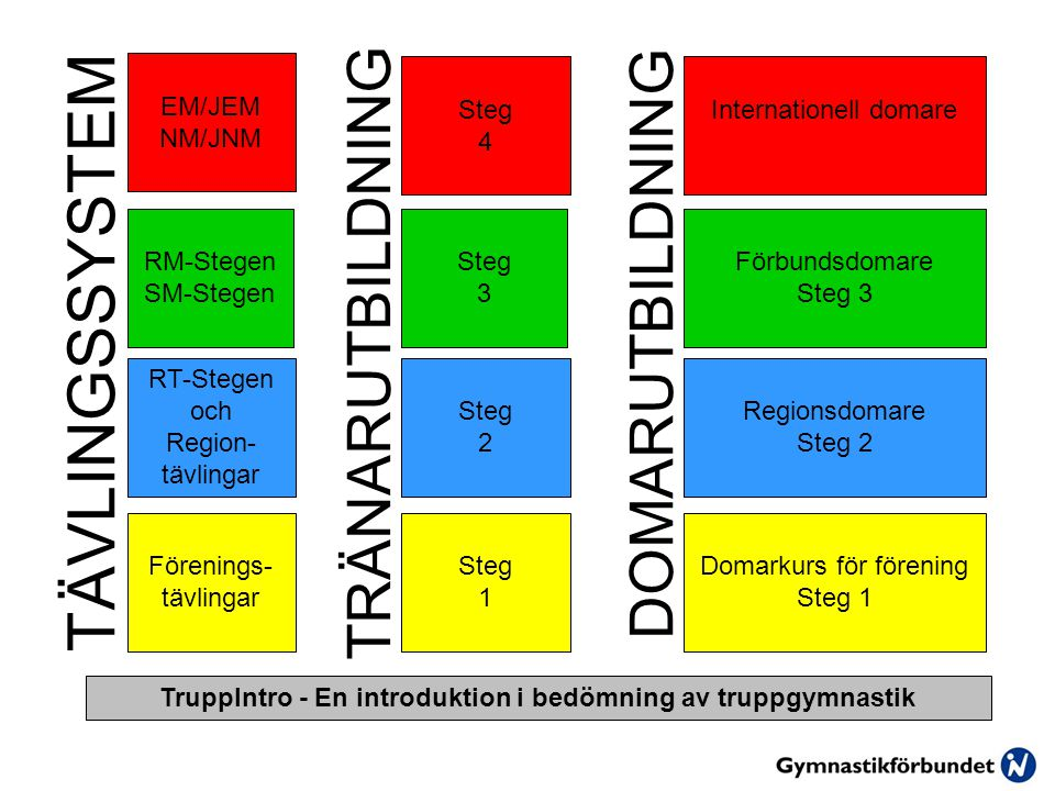 TÄVLINGSSYSTEM TRÄNARUTBILDNING DOMARUTBILDNING TruppIntro - En introduktion i bedömning av truppgymnastik RT-Stegen och Region- tävlingar RM-Stegen SM-Stegen EM/JEM NM/JNM Förenings- tävlingar Steg 2 Steg 3 Steg 4 Steg 1 Regionsdomare Steg 2 Förbundsdomare Steg 3 Internationell domare Domarkurs för förening Steg 1
