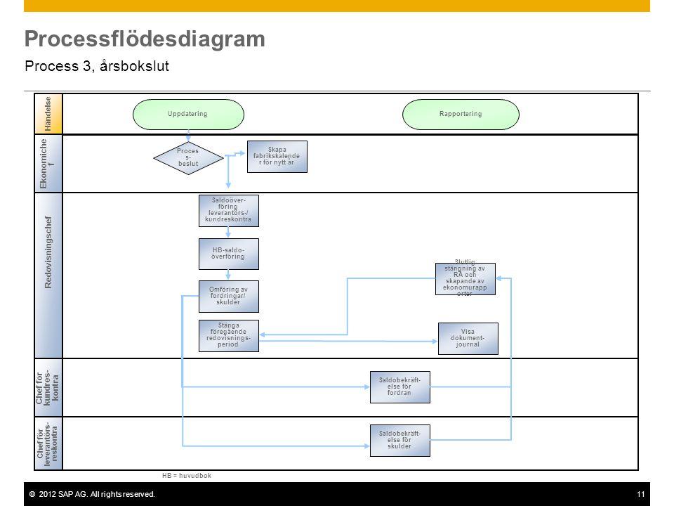 ©2012 SAP AG. All rights reserved.11 Processflödesdiagram Process 3, årsbokslut Redovisningschef Chef för leverantörs- reskontra Händelse Chef för kun