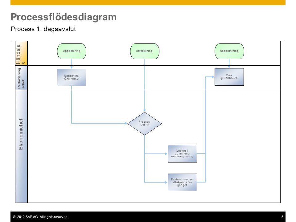 ©2012 SAP AG. All rights reserved.8 Processflödesdiagram Process 1, dagsavslut Ekonomichef Händelse Process -beslut Uppdatera växelkurser UppdateringU