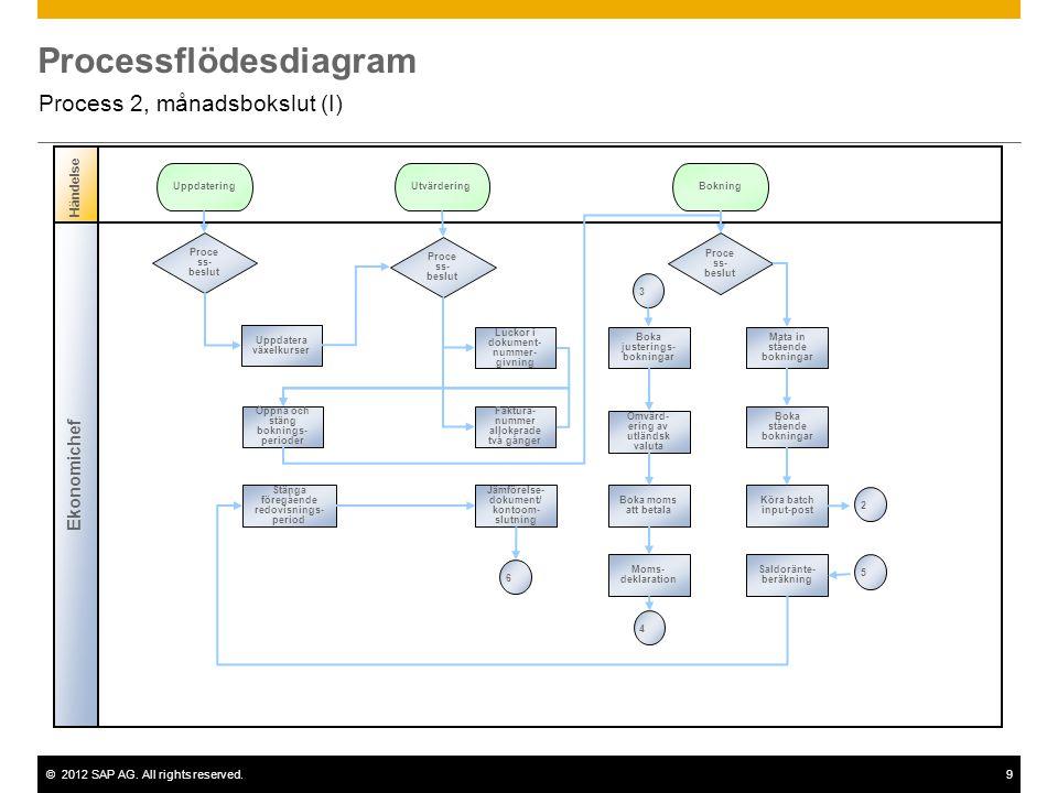 ©2012 SAP AG. All rights reserved.9 Processflödesdiagram Process 2, månadsbokslut (I) Ekonomichef Händelse Proce ss- beslut Uppdatera växelkurser Uppd