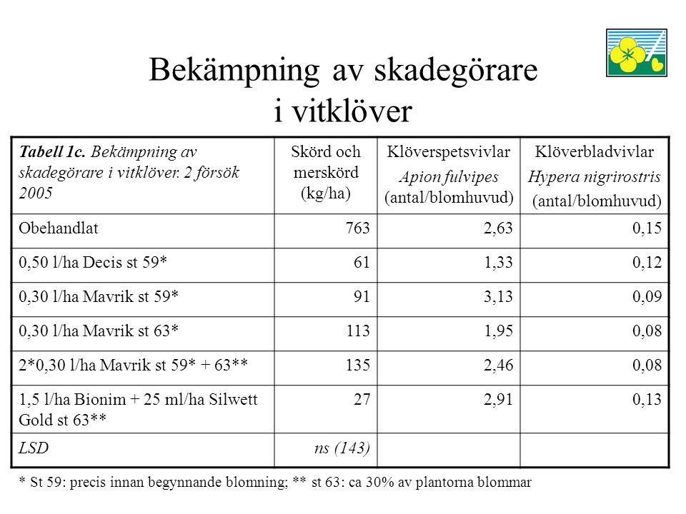 Bekämpning av skadegörare i vitklöver Tabell 1c. Bekämpning av skadegörare i vitklöver.