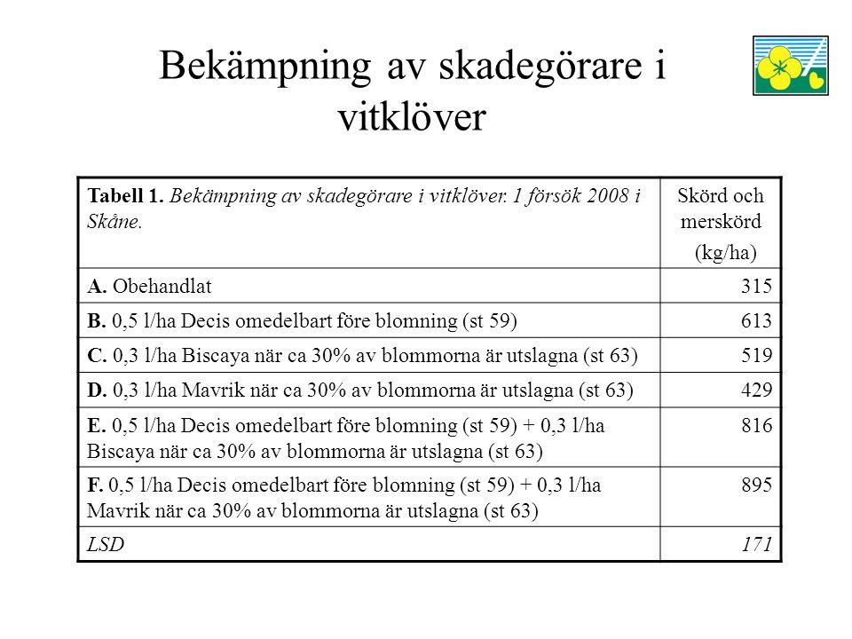 Bekämpning av skadegörare i vitklöver Tabell 1. Bekämpning av skadegörare i vitklöver.
