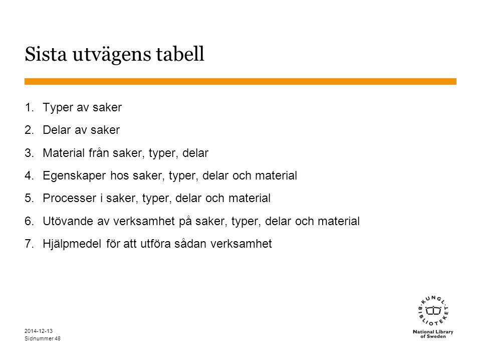 Sidnummer 2014-12-13 48 Sista utvägens tabell 1.Typer av saker 2.Delar av saker 3.Material från saker, typer, delar 4.Egenskaper hos saker, typer, delar och material 5.Processer i saker, typer, delar och material 6.Utövande av verksamhet på saker, typer, delar och material 7.Hjälpmedel för att utföra sådan verksamhet