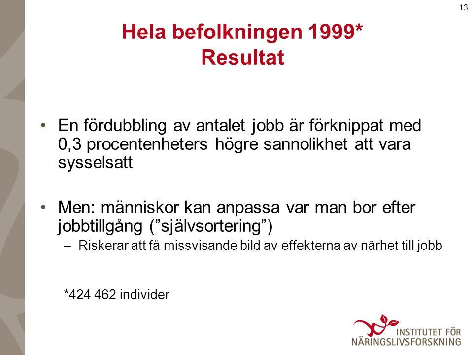 13 Hela befolkningen 1999* Resultat En fördubbling av antalet jobb är förknippat med 0,3 procentenheters högre sannolikhet att vara sysselsatt Men: människor kan anpassa var man bor efter jobbtillgång ( självsortering ) –Riskerar att få missvisande bild av effekterna av närhet till jobb *424 462 individer