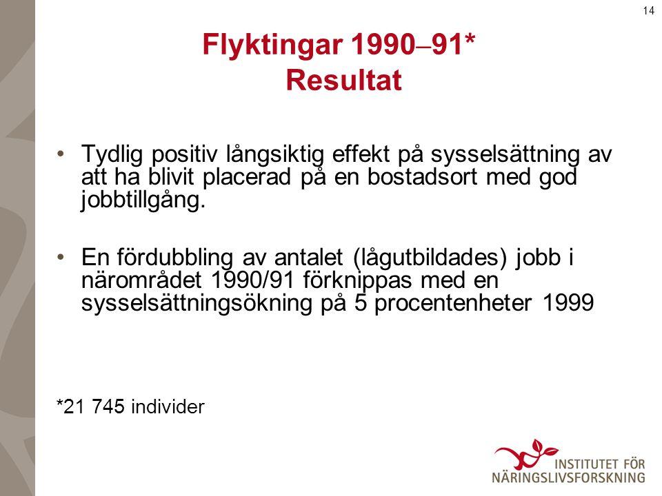 14 Flyktingar 1990 – 91* Resultat Tydlig positiv långsiktig effekt på sysselsättning av att ha blivit placerad på en bostadsort med god jobbtillgång.
