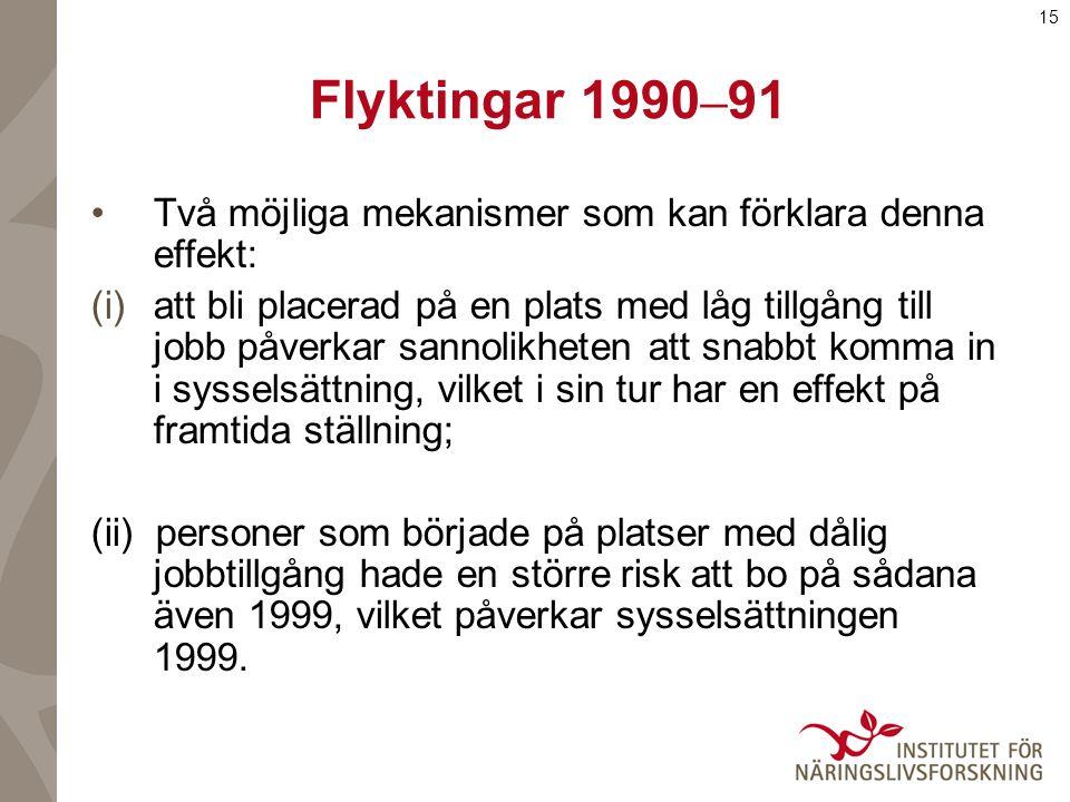 15 Flyktingar 1990 – 91 Två möjliga mekanismer som kan förklara denna effekt: (i)att bli placerad på en plats med låg tillgång till jobb påverkar sannolikheten att snabbt komma in i sysselsättning, vilket i sin tur har en effekt på framtida ställning; (ii) personer som började på platser med dålig jobbtillgång hade en större risk att bo på sådana även 1999, vilket påverkar sysselsättningen 1999.