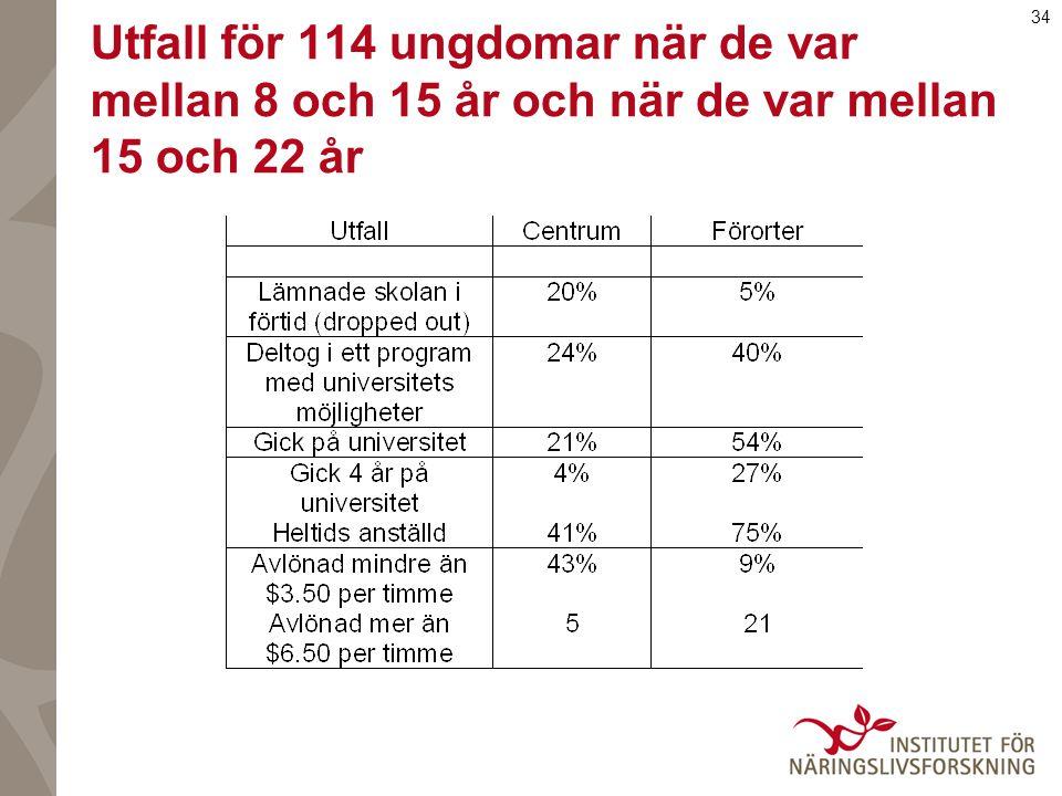 34 Utfall för 114 ungdomar när de var mellan 8 och 15 år och när de var mellan 15 och 22 år