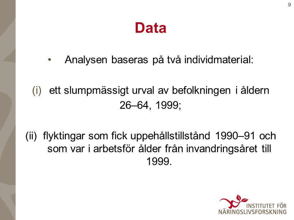 9 Data Analysen baseras på två individmaterial: (i)ett slumpmässigt urval av befolkningen i åldern 26–64, 1999; (ii) flyktingar som fick uppehållstillstånd 1990–91 och som var i arbetsför ålder från invandringsåret till 1999.