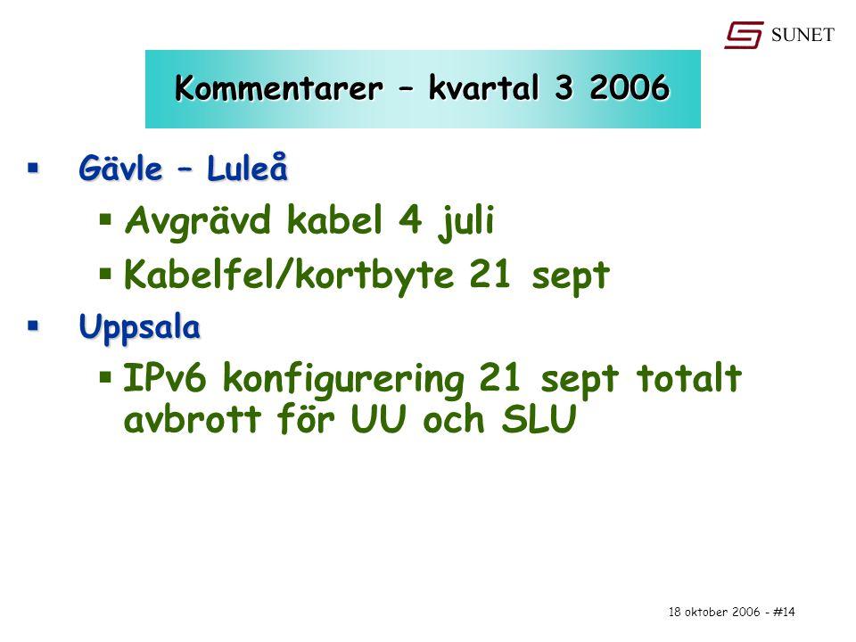 18 oktober 2006 - #14 Kommentarer – kvartal 3 2006  Gävle – Luleå  Avgrävd kabel 4 juli  Kabelfel/kortbyte 21 sept  Uppsala  IPv6 konfigurering 2