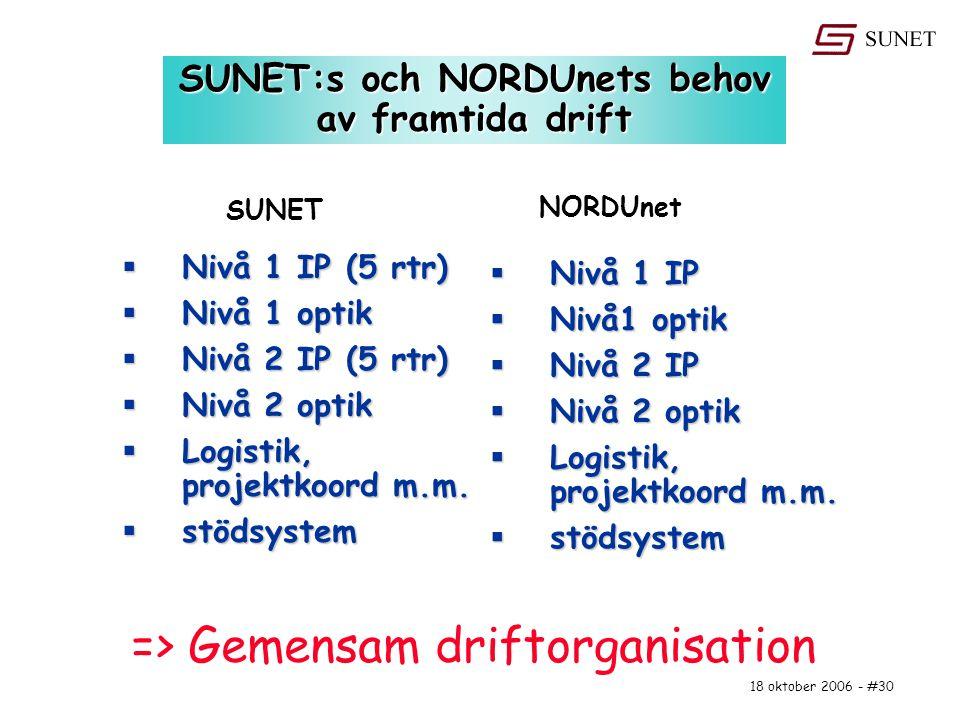 18 oktober 2006 - #30 SUNET:s och NORDUnets behov av framtida drift  Nivå 1 IP (5 rtr)  Nivå 1 optik  Nivå 2 IP (5 rtr)  Nivå 2 optik  Logistik,