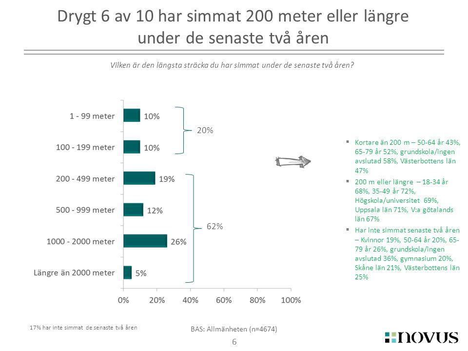 6 Drygt 6 av 10 har simmat 200 meter eller längre under de senaste två åren 6 BAS: Allmänheten (n=4674) Vilken är den längsta sträcka du har simmat under de senaste två åren.