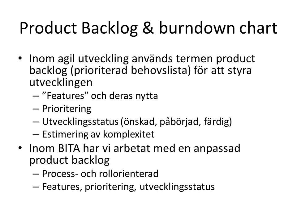 """Product Backlog & burndown chart Inom agil utveckling används termen product backlog (prioriterad behovslista) för att styra utvecklingen – """"Features"""""""
