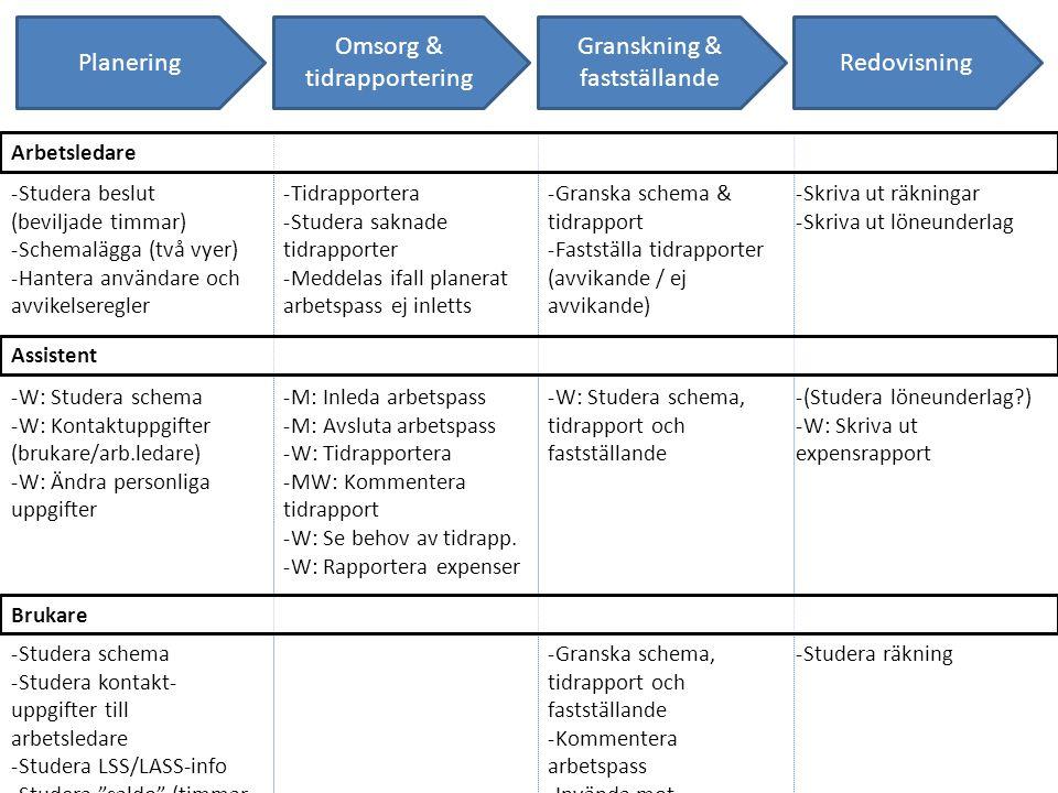 Planering -Tidrapportera -Studera saknade tidrapporter -Meddelas ifall planerat arbetspass ej inletts -Studera beslut (beviljade timmar) -Schemalägga