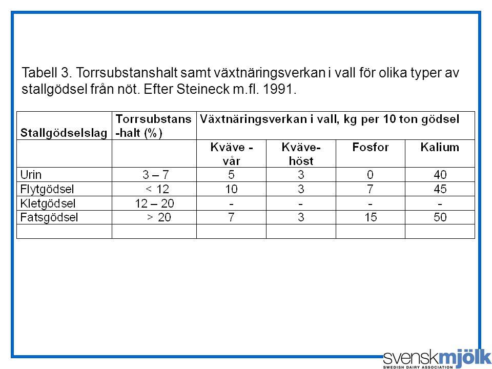 Tabell 3. Torrsubstanshalt samt växtnäringsverkan i vall för olika typer av stallgödsel från nöt. Efter Steineck m.fl. 1991.