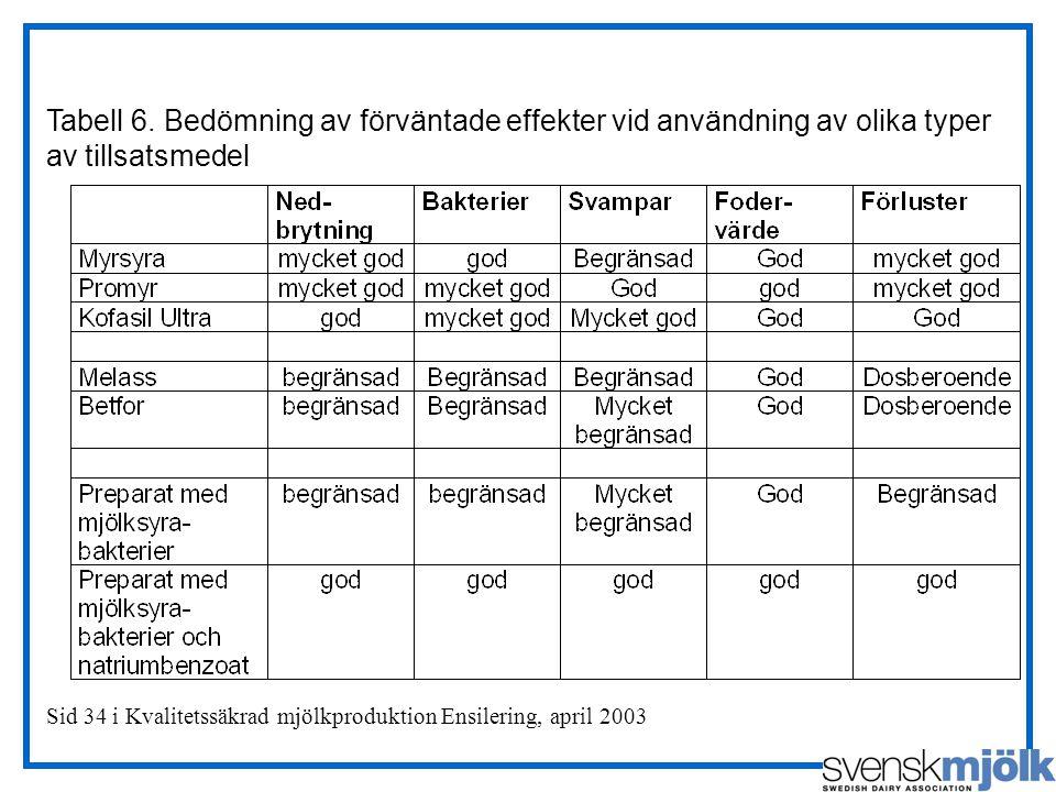 Sid 34 i Kvalitetssäkrad mjölkproduktion Ensilering, april 2003 Tabell 6. Bedömning av förväntade effekter vid användning av olika typer av tillsatsme